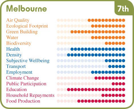 summary of melbourne s results source australian conservation
